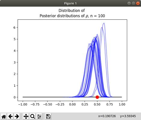 Variation of Posterior Distribution: Simulation with PyStan