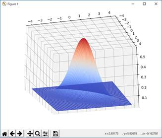 3D-Drawing of a Bivariate Normal Distribution/Python